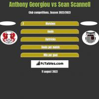 Anthony Georgiou vs Sean Scannell h2h player stats