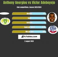Anthony Georgiou vs Victor Adeboyejo h2h player stats