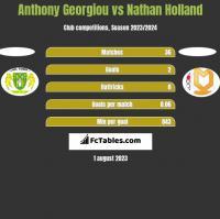 Anthony Georgiou vs Nathan Holland h2h player stats