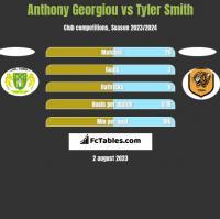 Anthony Georgiou vs Tyler Smith h2h player stats