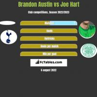 Brandon Austin vs Joe Hart h2h player stats