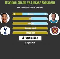 Brandon Austin vs Lukasz Fabianski h2h player stats