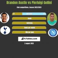 Brandon Austin vs Pierluigi Gollini h2h player stats