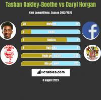 Tashan Oakley-Boothe vs Daryl Horgan h2h player stats