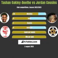 Tashan Oakley-Boothe vs Jordan Cousins h2h player stats
