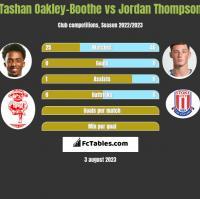 Tashan Oakley-Boothe vs Jordan Thompson h2h player stats