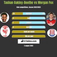 Tashan Oakley-Boothe vs Morgan Fox h2h player stats