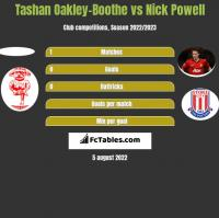 Tashan Oakley-Boothe vs Nick Powell h2h player stats