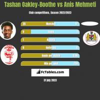 Tashan Oakley-Boothe vs Anis Mehmeti h2h player stats