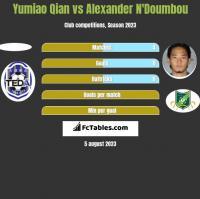 Yumiao Qian vs Alexander N'Doumbou h2h player stats