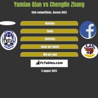 Yumiao Qian vs Chenglin Zhang h2h player stats
