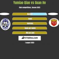 Yumiao Qian vs Guan He h2h player stats