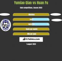 Yumiao Qian vs Huan Fu h2h player stats