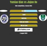 Yumiao Qian vs Jiajun Bo h2h player stats