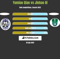 Yumiao Qian vs Jinhao Bi h2h player stats