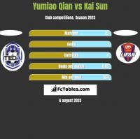 Yumiao Qian vs Kai Sun h2h player stats