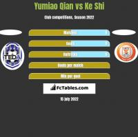 Yumiao Qian vs Ke Shi h2h player stats