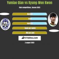 Yumiao Qian vs Kyung-Won Kwon h2h player stats