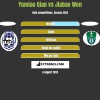 Yumiao Qian vs Jiabao Wen h2h player stats