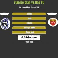 Yumiao Qian vs Hao Yu h2h player stats