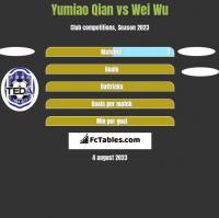 Yumiao Qian vs Wei Wu h2h player stats