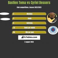 Bastien Toma vs Cyriel Dessers h2h player stats