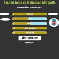 Bastien Toma vs Francesco Margiotta h2h player stats