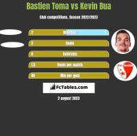 Bastien Toma vs Kevin Bua h2h player stats