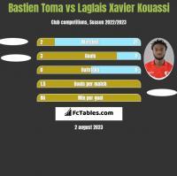 Bastien Toma vs Laglais Xavier Kouassi h2h player stats