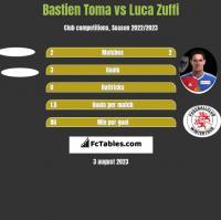 Bastien Toma vs Luca Zuffi h2h player stats