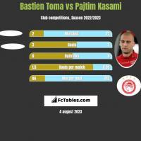 Bastien Toma vs Pajtim Kasami h2h player stats