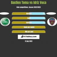 Bastien Toma vs Idriz Voca h2h player stats