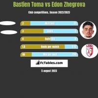 Bastien Toma vs Edon Zhegrova h2h player stats