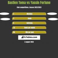 Bastien Toma vs Yassin Fortune h2h player stats