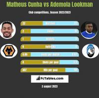 Matheus Cunha vs Ademola Lookman h2h player stats