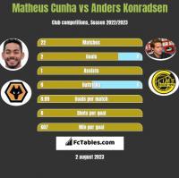 Matheus Cunha vs Anders Konradsen h2h player stats
