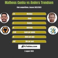 Matheus Cunha vs Anders Trondsen h2h player stats