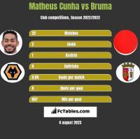 Matheus Cunha vs Bruma h2h player stats
