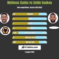 Matheus Cunha vs Cebio Soukou h2h player stats