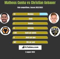 Matheus Cunha vs Christian Gebauer h2h player stats