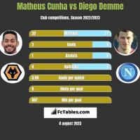 Matheus Cunha vs Diego Demme h2h player stats