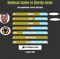 Matheus Cunha vs Djordje Denic h2h player stats