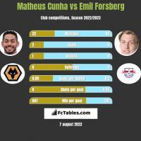 Matheus Cunha vs Emil Forsberg h2h player stats