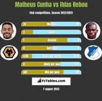 Matheus Cunha vs Ihlas Bebou h2h player stats