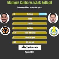 Matheus Cunha vs Ishak Belfodil h2h player stats