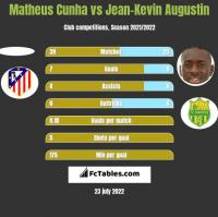 Matheus Cunha vs Jean-Kevin Augustin h2h player stats