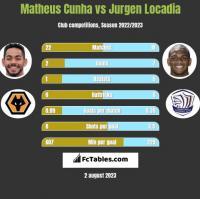 Matheus Cunha vs Jurgen Locadia h2h player stats
