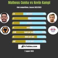 Matheus Cunha vs Kevin Kampl h2h player stats