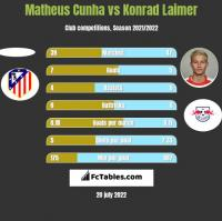 Matheus Cunha vs Konrad Laimer h2h player stats