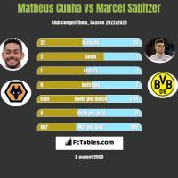 Matheus Cunha vs Marcel Sabitzer h2h player stats